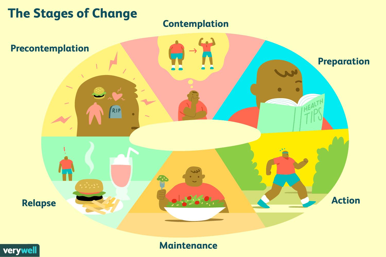 مراحل التغيير السلوكية و رحلة نزول الوزن
